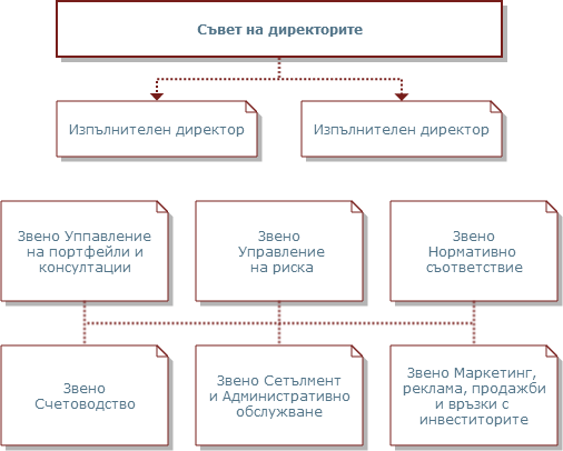 Arcus Management Structure